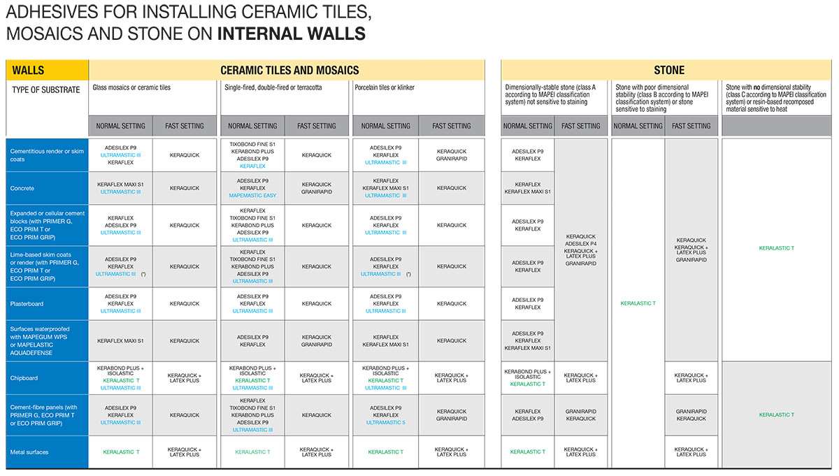 Adhesive for Internal Wall